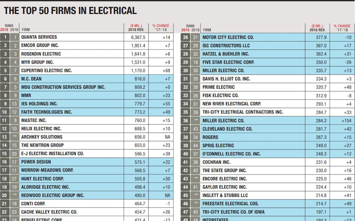 MMR Earns Eighth Spot on ENR's Top Electrical Contractors List
