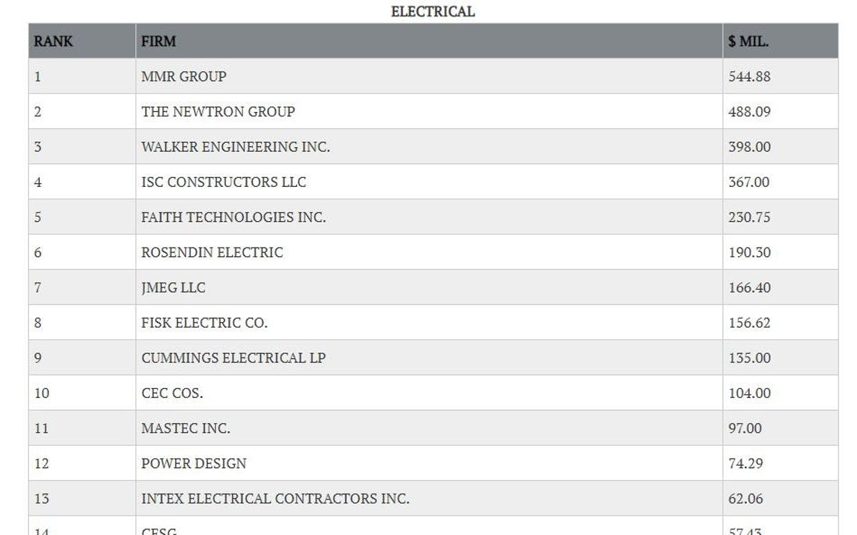 MMR Named Largest Electrical Contractor by Engineering News-Record (ENR) of Texas and Louisiana