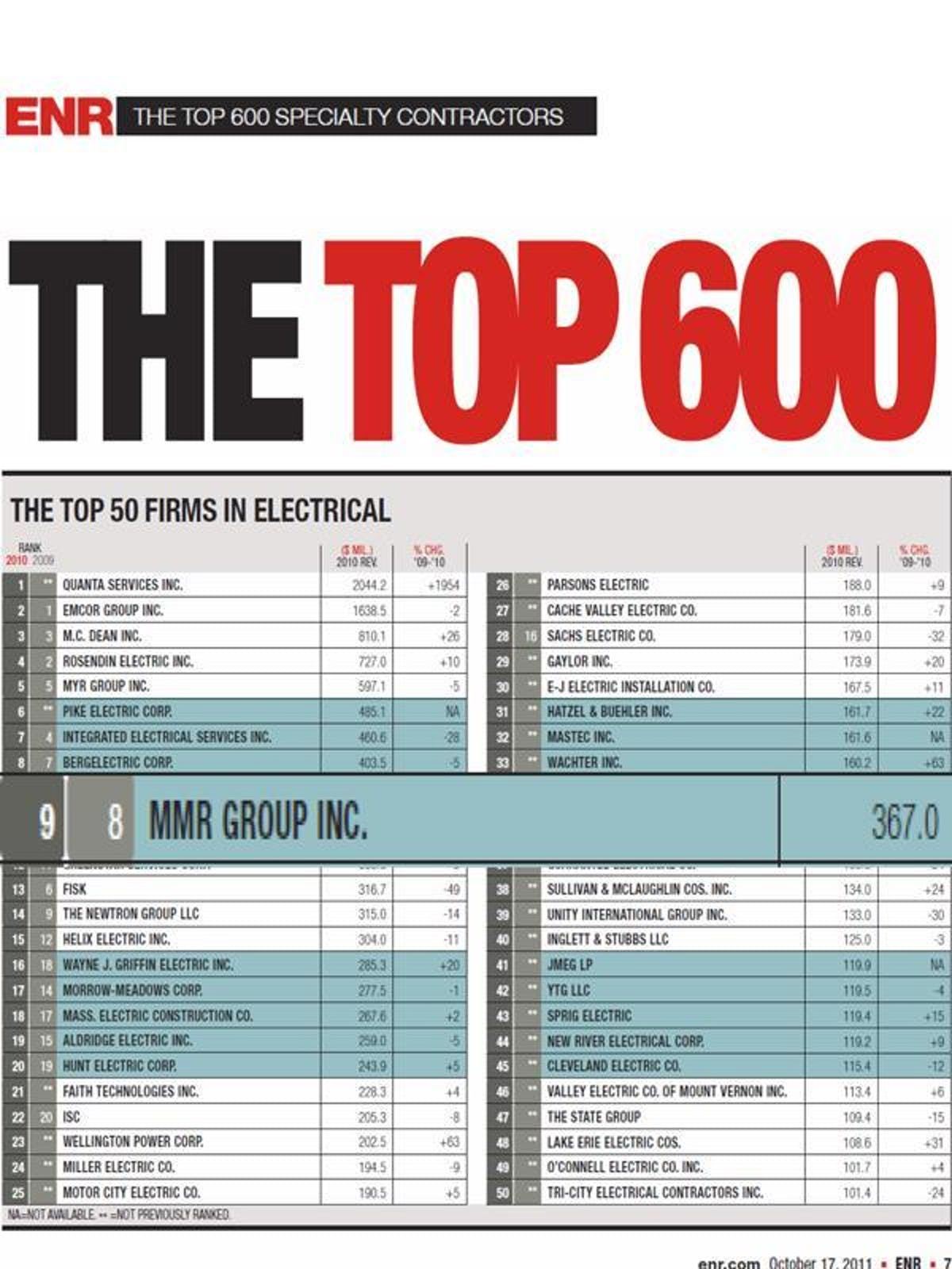 MMR ranked the 9th largest specialty contractor by ENR Magazine.