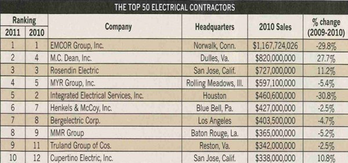 MMR ranked 8th largest electrical contractor by EC&M magazine