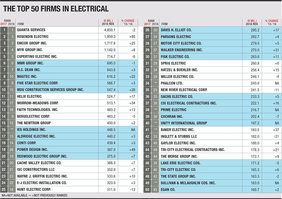 MMR Earns Sixth Spot on ENR's Prestigious Top Electrical Contractors List