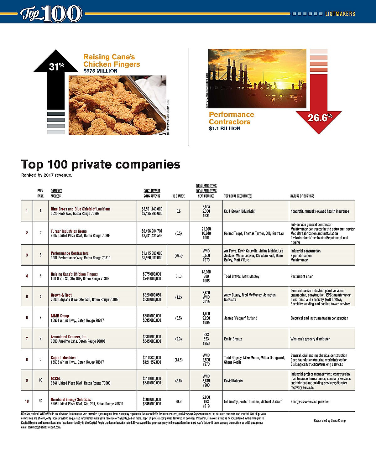 MMR Ranks Sixth in Baton Rouge Business Report's Top 100 Private Companies