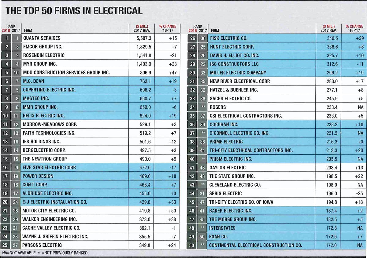 MMR Ranks Ninth on ENR's Top Electrical Contractors List
